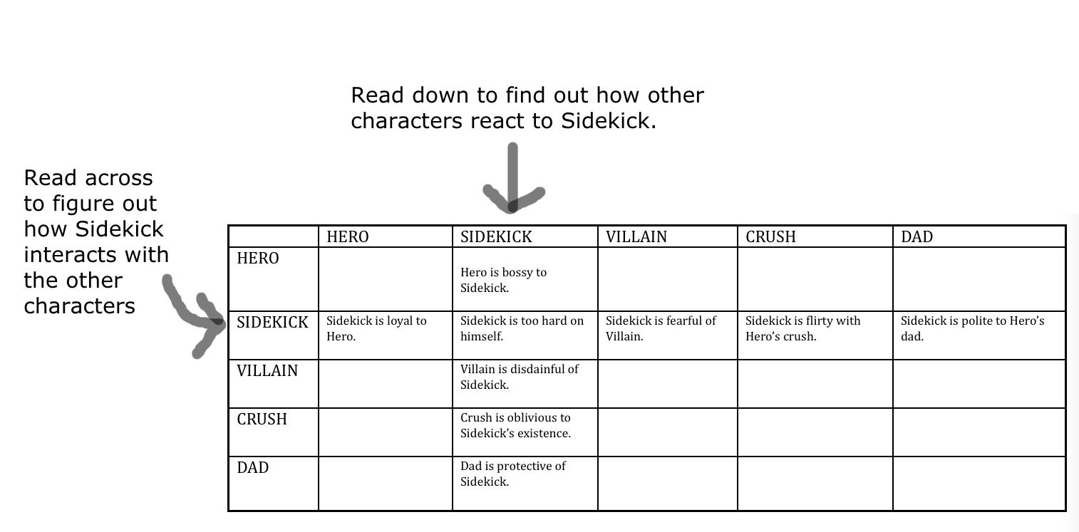 character development: the interaction chart – writeonsisters