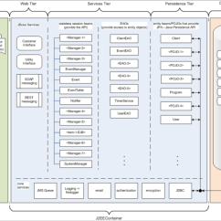 Saas Architecture Diagram Dodge Ram Ignition Wiring Diagrams Java Based Application Logical