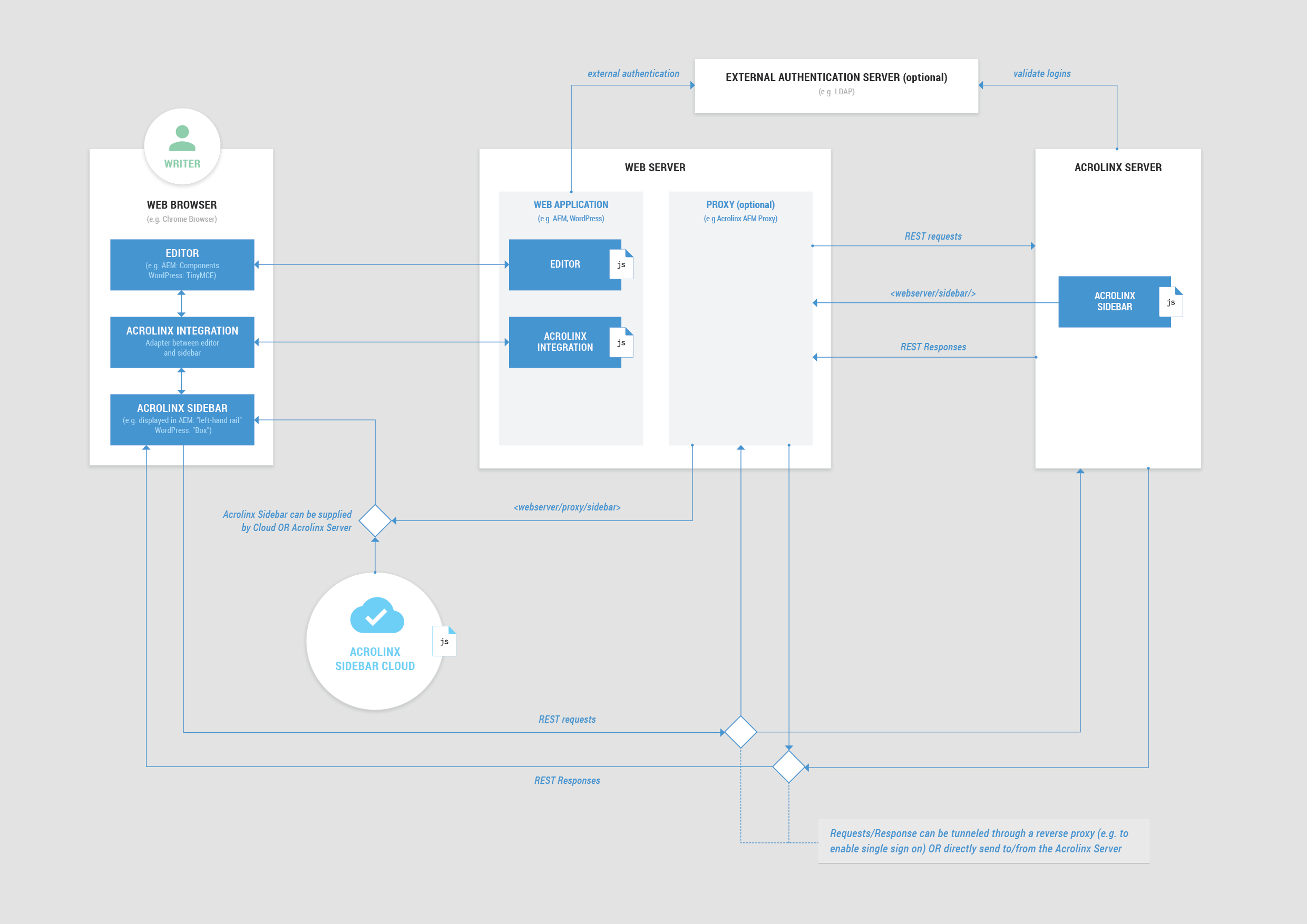 application integration architecture diagram wireless winch remote wiring where does the sidebar come from what s address download full size as a png file desktop