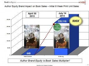 Graphic by Codex BookIntelligence - Peter Hildick-Smith / provided by Digital Book World