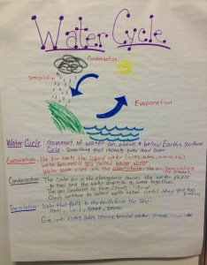 Water cycle also rd grade write teach laugh rh writeteachlaugh wordpress