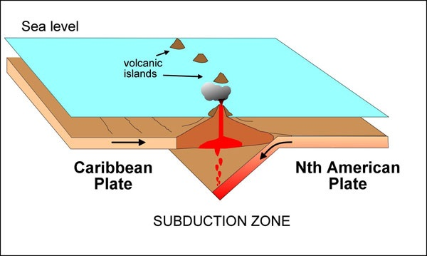 The process is known as subduction