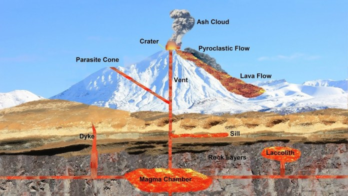 What is the reason behind the volcanic eruptions?