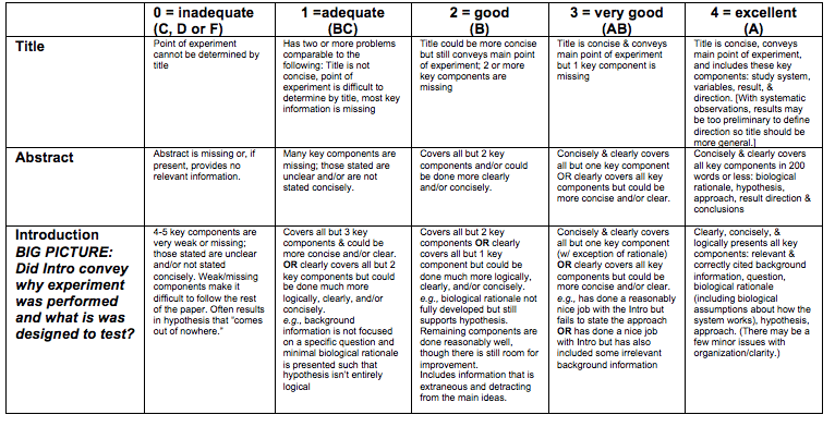 USING RUBRICS TO TEACH AND EVALUATE WRITING IN BIOLOGY