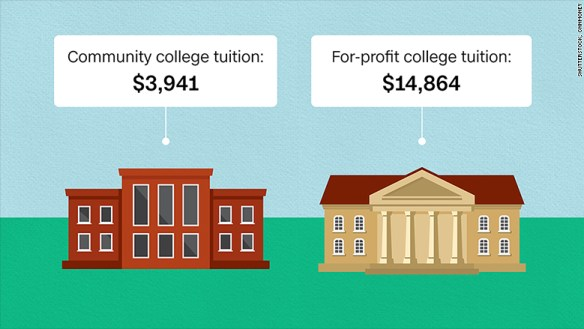 160927151044-for-profit-college-cost-780x439