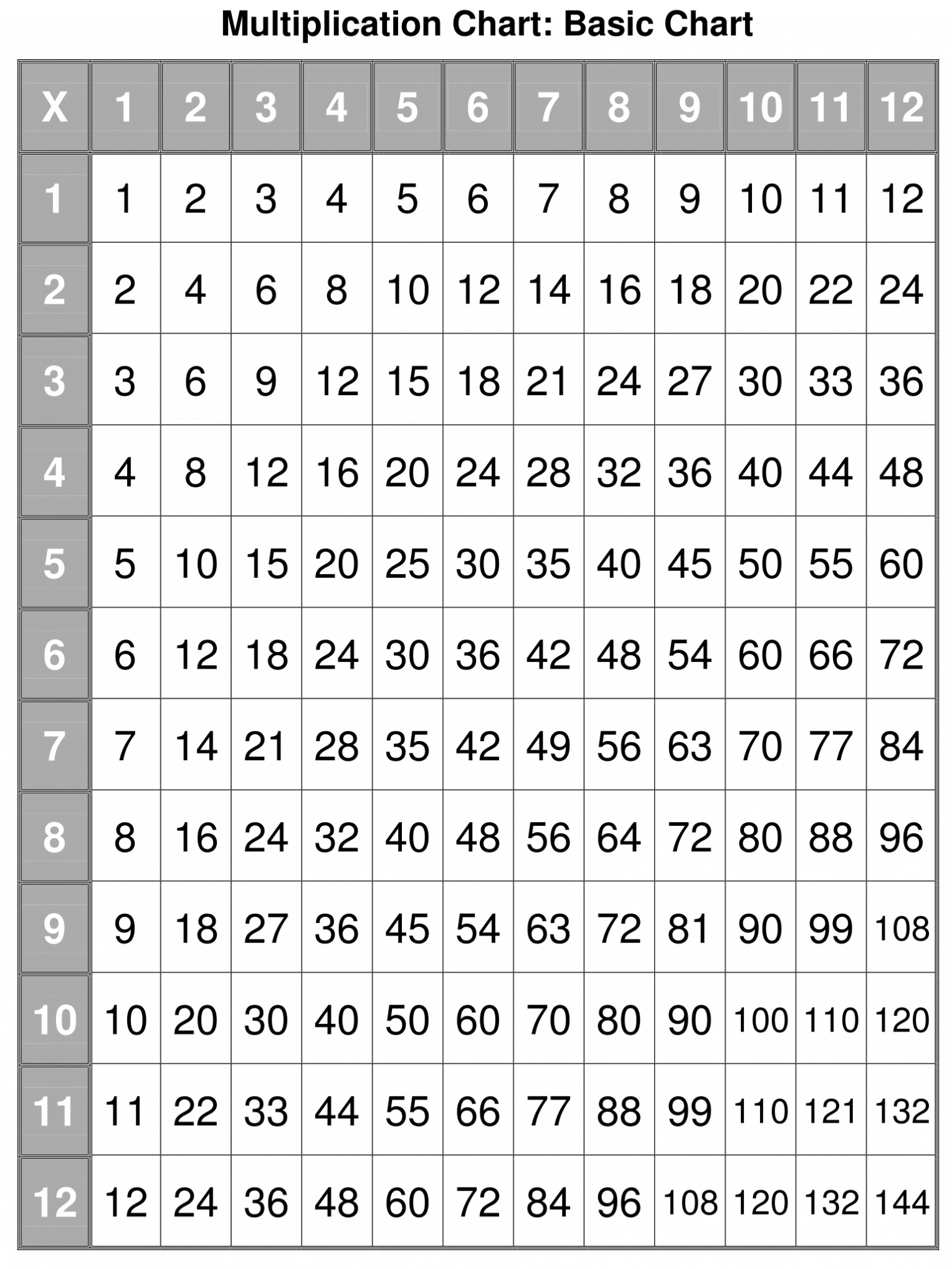 Printable Multiplication Table 1 100