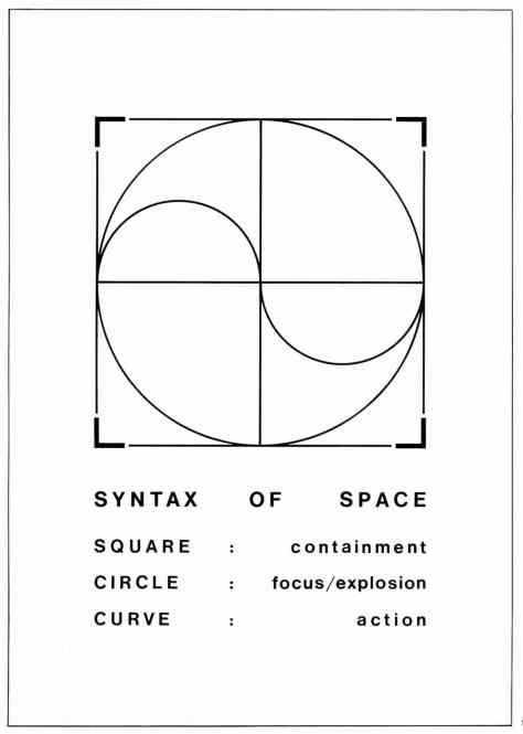 1. The andent syntax of space induded the square, the drde and the triangle. To these static forms. we now add the curve. The shape of space affects human behavior. 2. The static square brings motion to rest; the drde is resttess. 3. The oorner violentty changes direction.