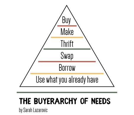 Buyerarchy of needs-03