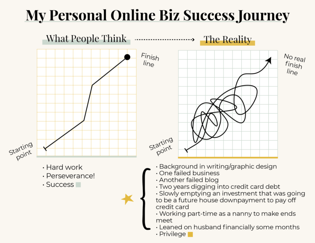 graph showing what success looks like from the outside
