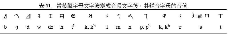 希臘字母是怎樣產生的— 一個千古之謎 – Writing Systems