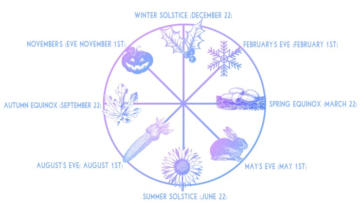 Diagram of the 8 sabbats of witches, the wheel of the year calendar.
