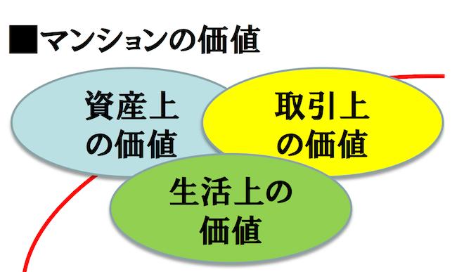 マンションの3つの価値