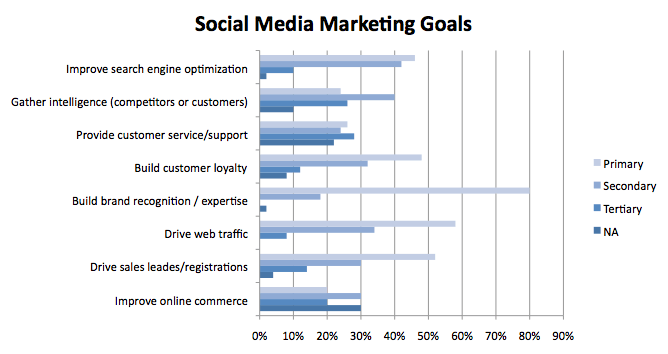 Social Media Marketing Objectives Salon