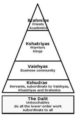 Kasta Hindu : kasta, hindu, Hinduisme