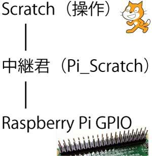 Scratchを使ってGPIOに中継するのが今回紹介するソフト。pythonで書かれています。