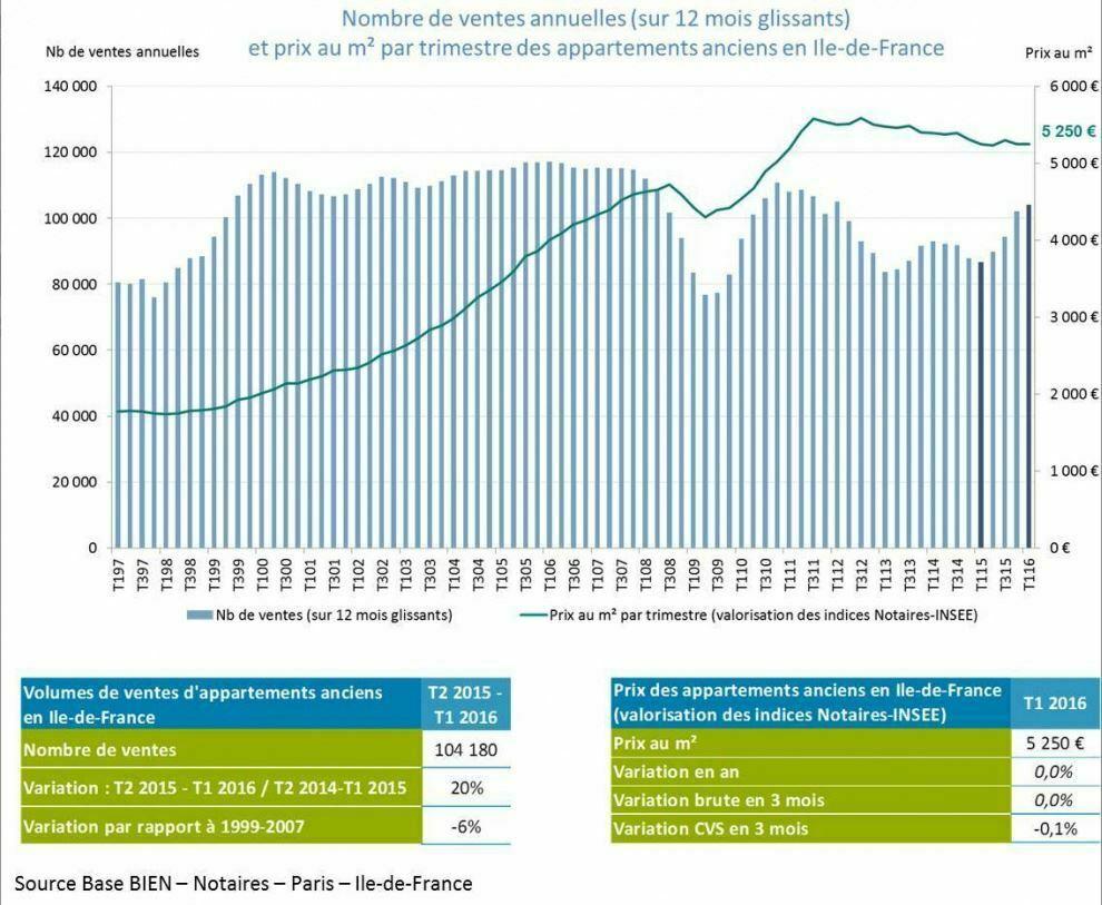 loading final chambre notaires basse normandie dernier cri immobilier prix stables et ventes en hausse pour lile