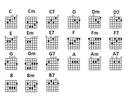 easy beginner guitar songs