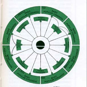Buku hijau berisi doktrin Gaddafi
