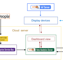 Application Integration Architecture Diagram Obd0 Wiring Article Get More Value From Your External Applications With The Figure 5 Use Case 2 High Level
