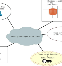 cloud computing security challenges [ 1172 x 769 Pixel ]