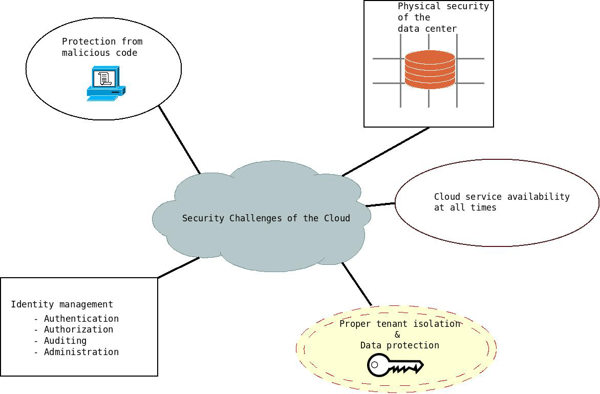 hight resolution of cloud computing security challenges