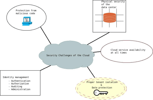 small resolution of cloud computing security challenges