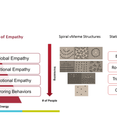empathy pyramid and stat thermo [ 1280 x 720 Pixel ]