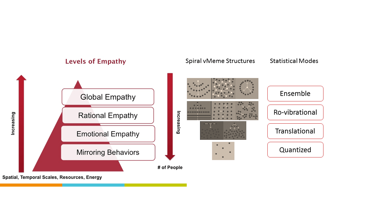 hight resolution of empathy pyramid and stat thermo