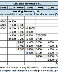 Stainless steel tubing sizing chart for tube fittings also october hydrogen properties energy research hyper rh hydrogenu