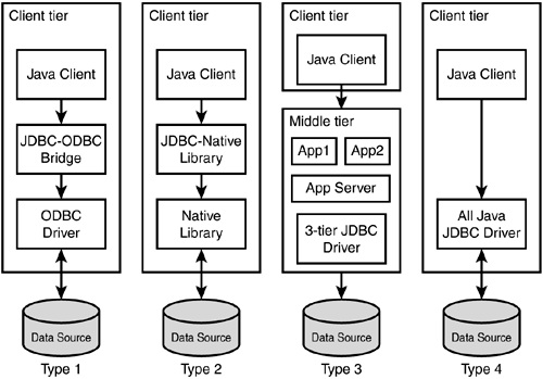 TYPES OF JDBC DRIVER FOR MAC