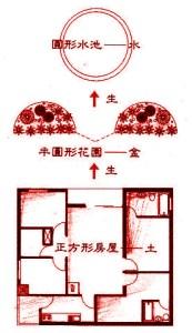 圖為太死板的房屋,可用庭院的「有情」來輔助,並配合「五行」之相生。例如完全四方形的無情屋相,門外可改為圓形的噴水池,水池邊做二個彎形的花園,形成「對襯」,並造成「土生金」的格局p1141-a1-01