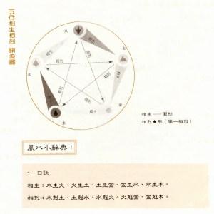 圖為五行相生相剋關係圖。 p1164-a1-01