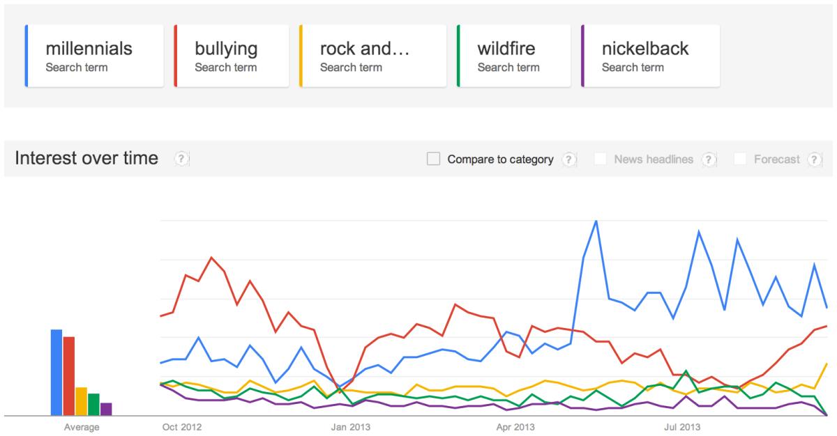 WTF Marketing - Millennial Search