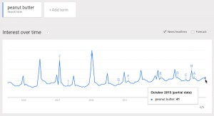 peanut butter google trends