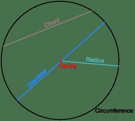 properties_circle.html