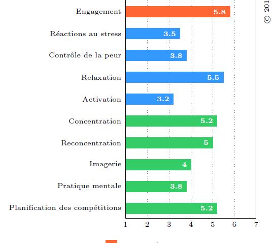 Résultats du questionnaire OMSAT-4