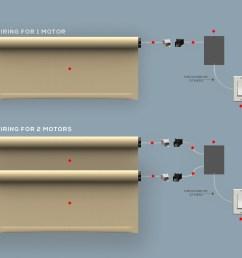 motorise shading system [ 1170 x 1065 Pixel ]