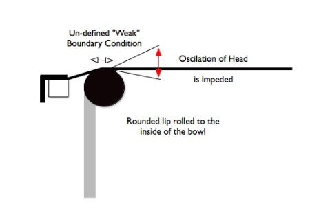weak-Boundary