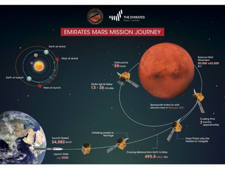 uae mars mission red planet space