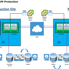 Emc Data Diagram Isuzu Radio Wiring Recoverpoint For Virtual Machine Overview Victor Virtualization Machines Rpvm Provides Local And Remote Replication In Combination With Continuous Protection Per Vm Recovery To Any