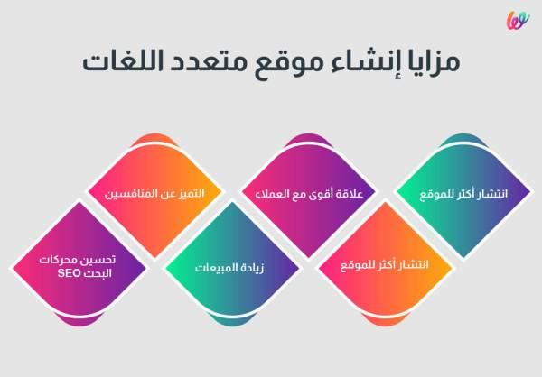 مميزات إنشاء موقع متعدد اللغات