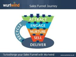 Sales Funnel and End-to-End or Full-Cycle Selling
