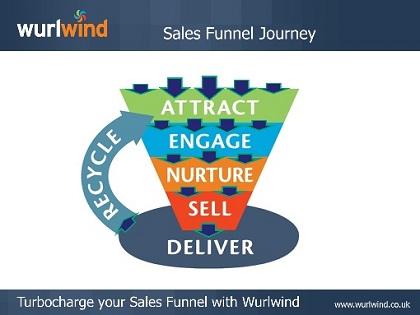 Wurlwind Sales Funnel Journey