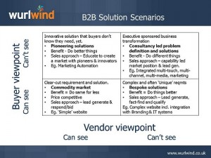 B2B Solution Buying Scenarios Slide