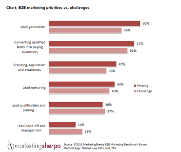 Marketing Sherpa Lead Generation Chart