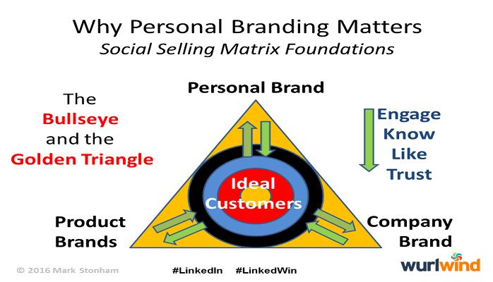 Brand Triangle Personal Product Company Wurlwind