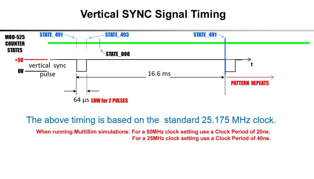 medium resolution of vertical sync signal waveforms