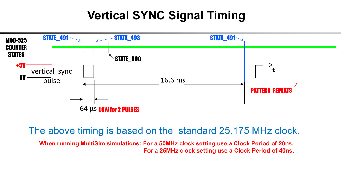 hight resolution of vertical sync signal waveforms