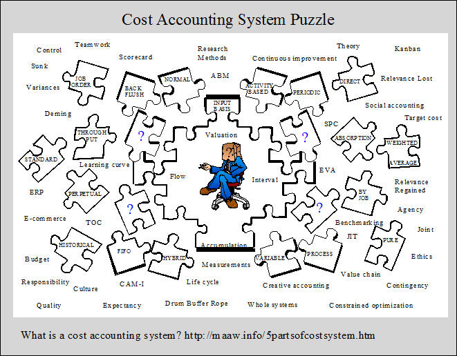 What is a Cost Accounting System?