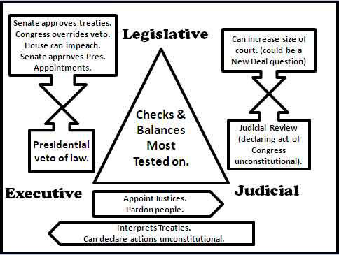Checks and Balances to Know for APUSH